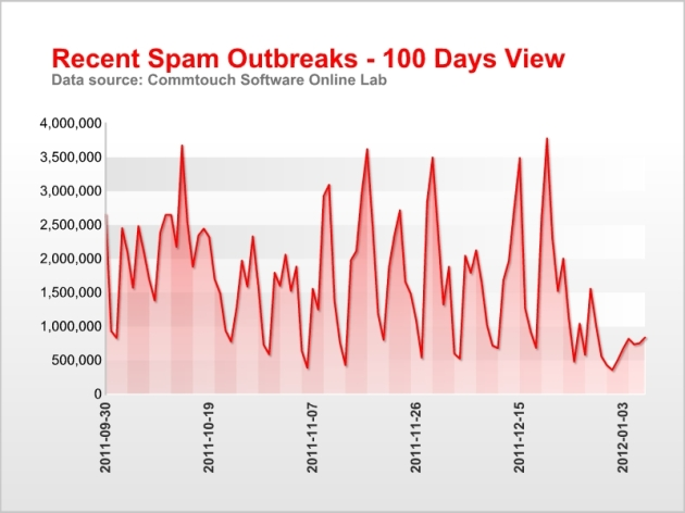 Daily Spam Outbreaks-100 Days View